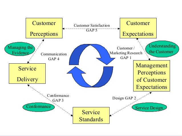 phd thesis on service quality and customer satisfaction