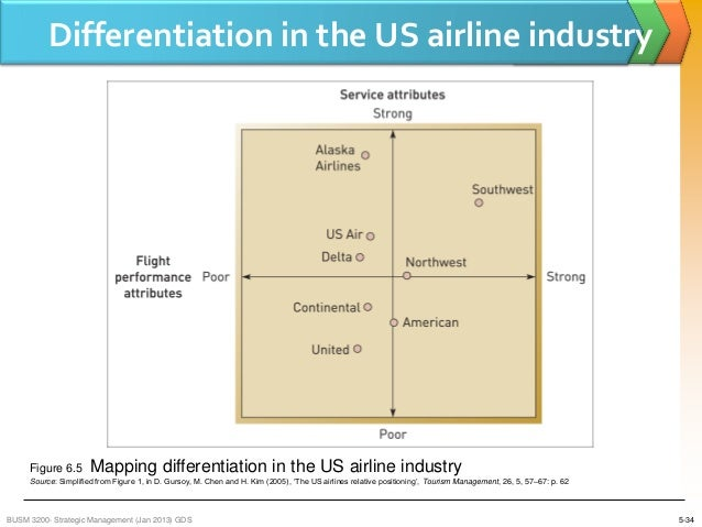 Analysis and Recommendations for the Airline Industry Essay Sample