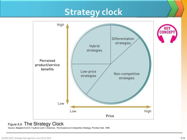 strategy clock starbucks When starbucks launched, they used this undifferentiated marketing strategy and they created and maintained the marketing mix considering the market as a single segment a major difficulty in using this targeting strategy is developing the brand to satisfy all consumers (ibid.