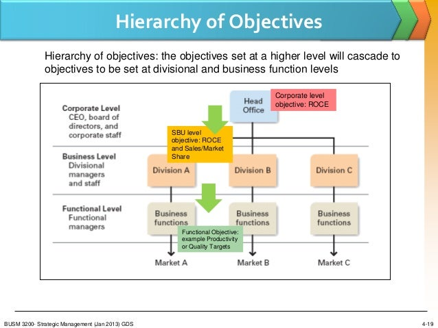 hierarchical levels of strategy Decision-making in a natural environment depends on a hierarchy of interacting  decision processes a high-level strategy guides ongoing.
