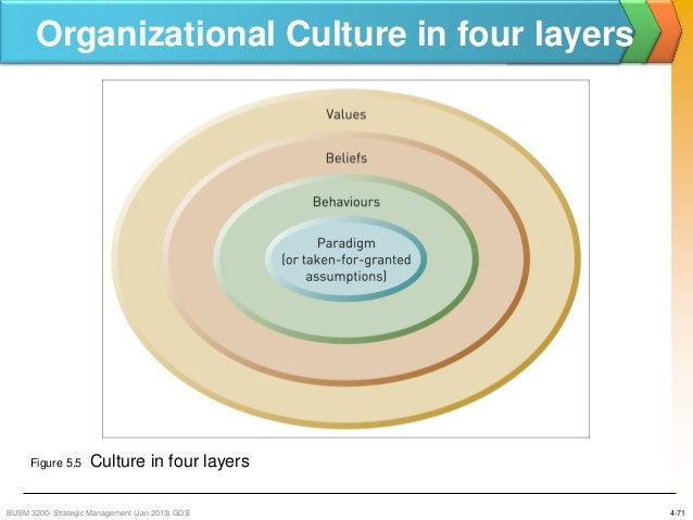 an analysis of the culture of an organisation Recognizing organizational culture in managing change  we suggest that a cultural analysis be undertaken to facilitate the planning and implementation of.