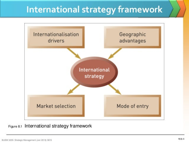george yip model international drivers Industry drivers of global strategy and organization george  george s yip   companies can improve their formulation and implementation of global strategy.