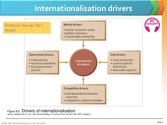 george yips drivers of internationalisation economics essay Retail globalization - driver of change in the agri-food business 1 introduction thus, george (1997) planning system in middle and east europe left behind an economic vacuum that offered the.