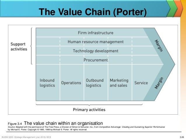value chain analysis ba