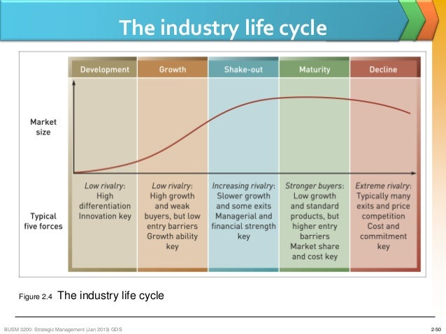 industry life cycle of nokia company Transform your business to thrive in the digital era watch our new 'technology is  wondrous' brand video watch us 'thrive on' watch us thrive on do wonders.