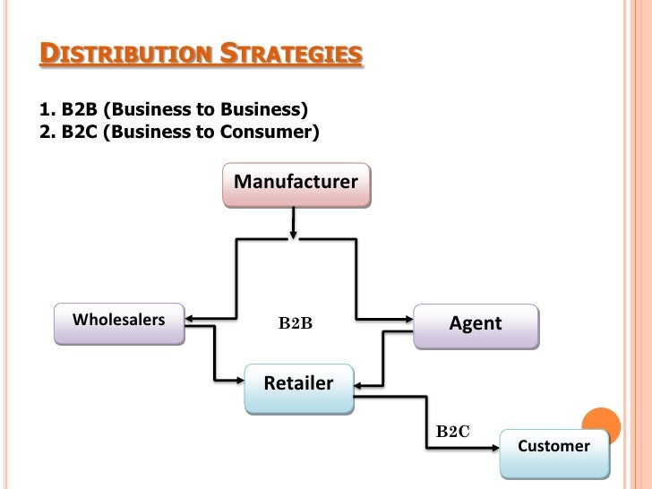 Distribution section business plan