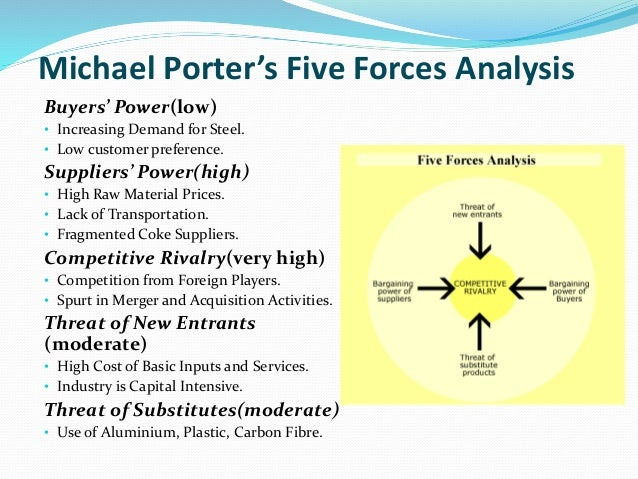 porters five forces model of indian textile industry Porter's 5 forces in the automobile industry  a p4f analysis of the indian auto industry is here the porter's five forces analysis is designed to evaluate the.