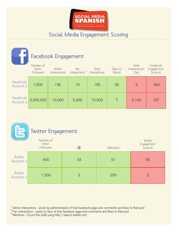 Social Media Engagement Scoring