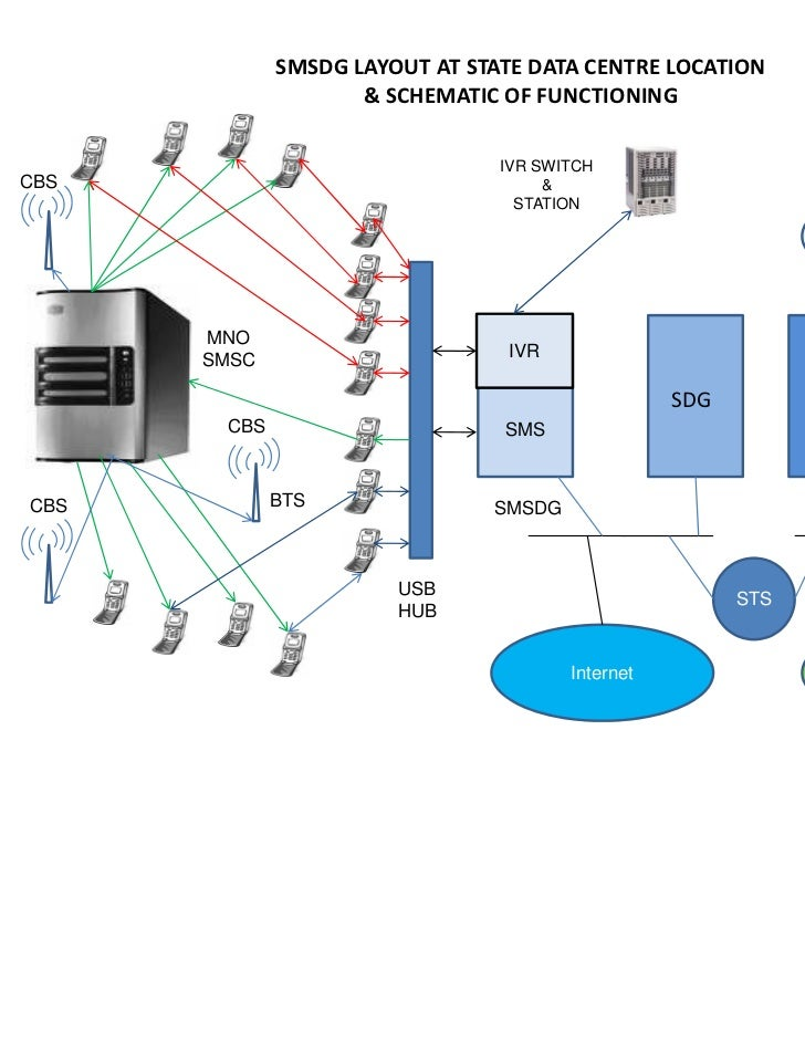 SMSDG LAYOUT AT STATE DATA CENTRE LOCATION                    & SCHEMATIC OF FUNCTIONING                                IV...