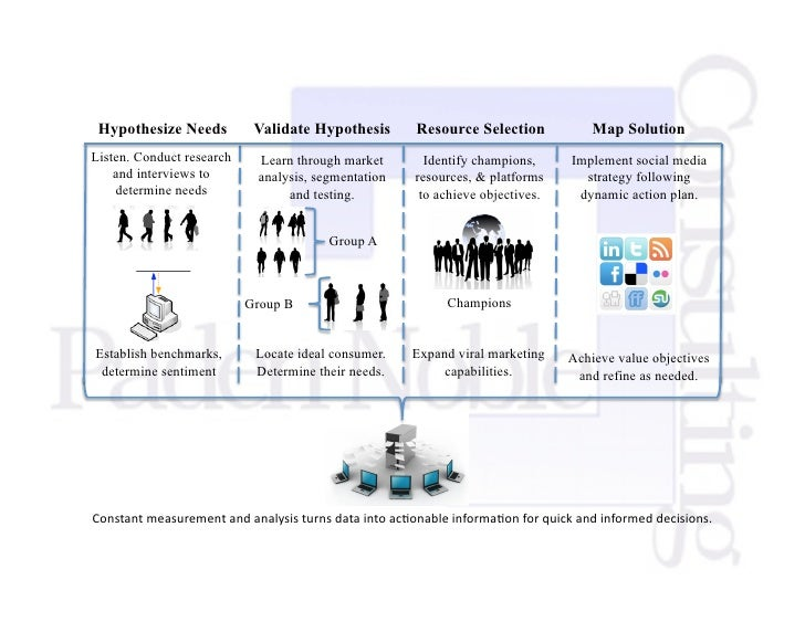 Hypothesize Needs          Validate Hypothesis       Resource Selection            Map Solution Listen. Conduct research  ...