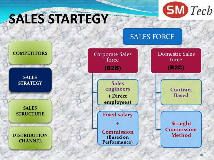 hall and saias strategy follows structure Chicken or the egg: what comes first, strategy or structure was clearly established as structure follows strategy hall and saias confirmed that.