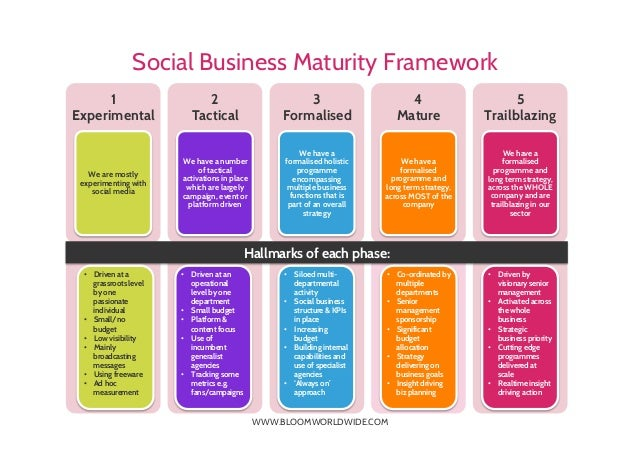 WWW.BLOOMWORLDWIDE.COM Social Business Maturity Framework 1 Experimental We are mostly experimenting with social media 2 T...