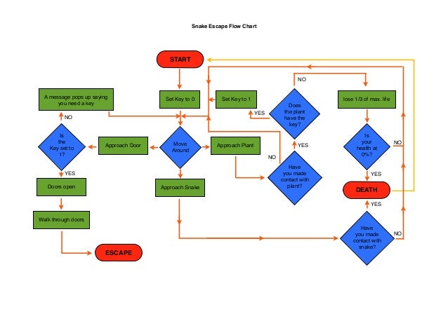 Snake Escape Flow Chart