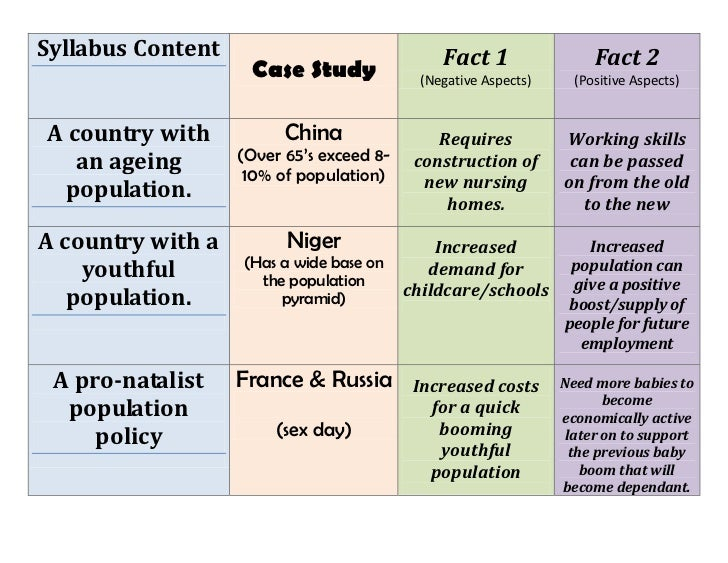Syllabus ContentCase StudyFact 1(Negative Aspects)Fact 2(Positive Aspects)A country with an ageing population.China(Over 6...