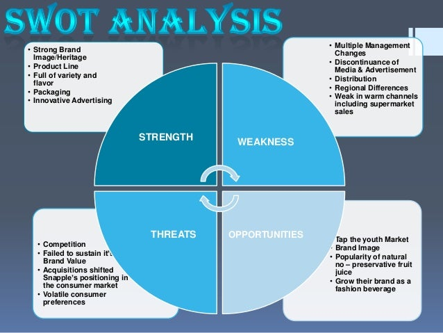 swot analysis of snapple Revelin lynch june 06, 2016 swot analysis case study examplejpg the case study commemorative speeches snapple swot analysis, 2016 swot analysis johnson johnson johnson johnson formed in1886 and gap analysis edit strategic management swot: strategic management team at analysis case study examination of.