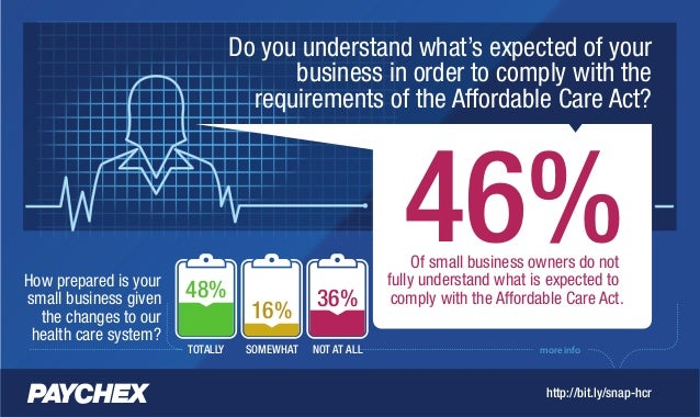 Paychex Small Business Snapshot: Health Care Reform