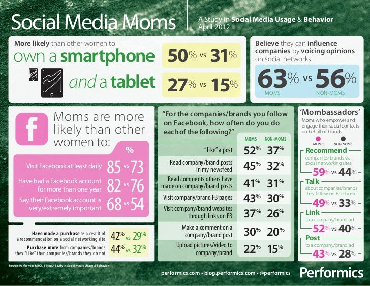 SNet Social Media Moms Infographic April 2012