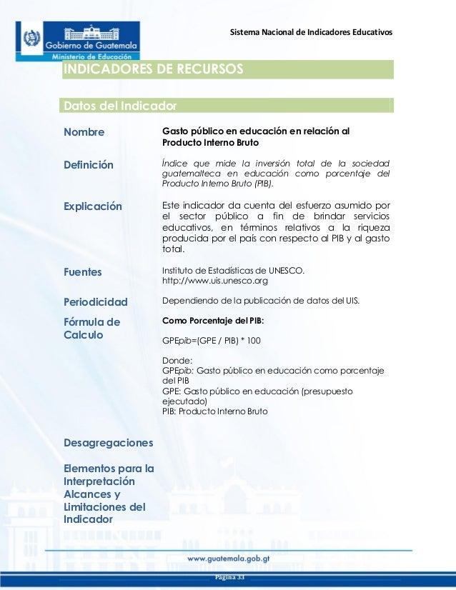 Producto Interno Bruto de Guatemala al Producto Interno Bruto