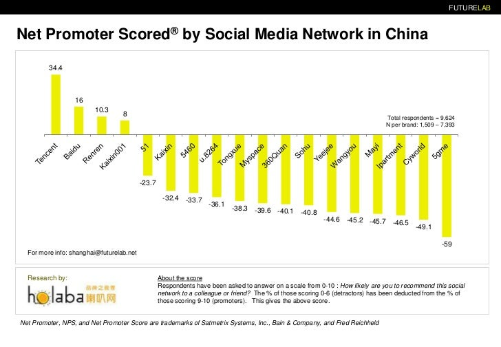 FUTURELAB<br />Net Promoter Scores®by Social Media Network in China<br />Total respondents = 9,624<br />N per brand: 1,509...