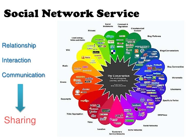 social network service and internet If the service runs under the 'local system  processing running as localservice can still access the internet  but not as local system/network service.