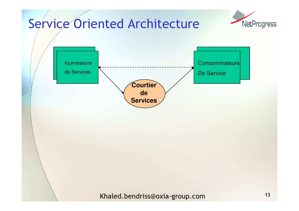 Soa architecture orient e service d mystification for Architecture orientee service