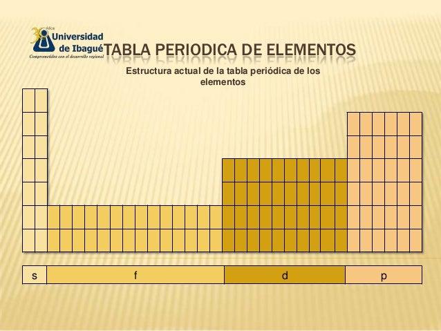 TABLA PERIODICA DE ELEMENTOSEstructura actual de la tabla periódica de loselementoss f d p