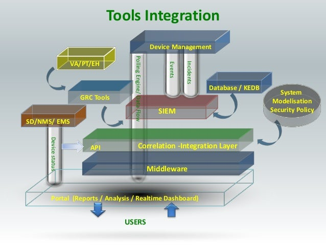 Security Operation Center Design amp Build