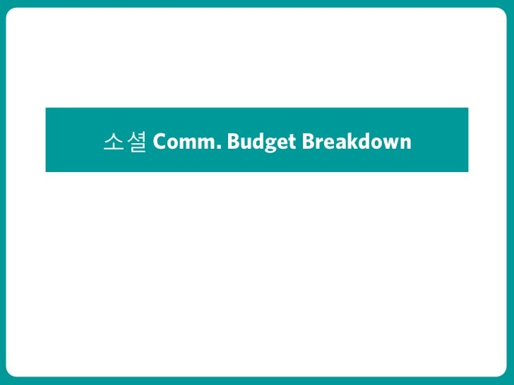 Social Media Communication Budget Breakdown