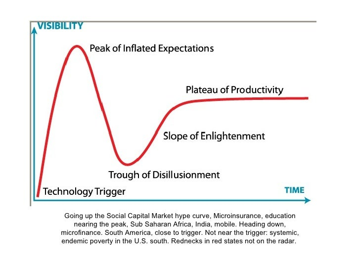 Was gps market penetration curve that can