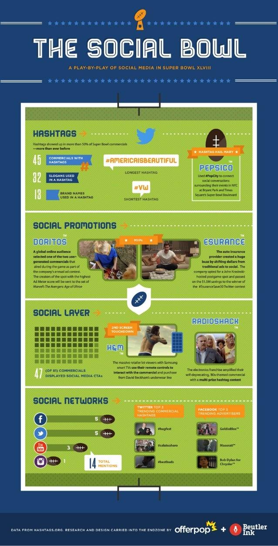 The Social Bowl