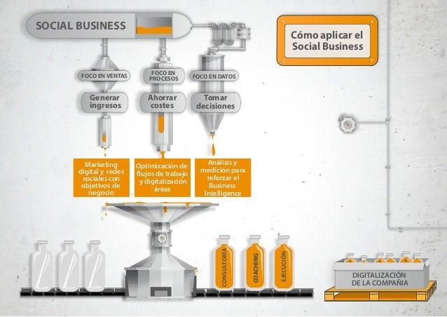 Cómo aplicar el Social Business