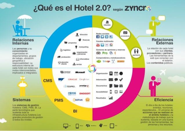 La importancia del Social CRM para el sector hotelero