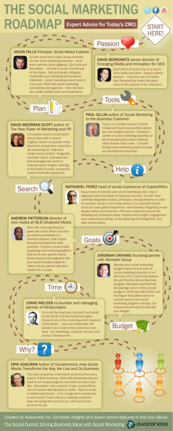 Social Marketing Roadmap [INFOGRAPHIC]