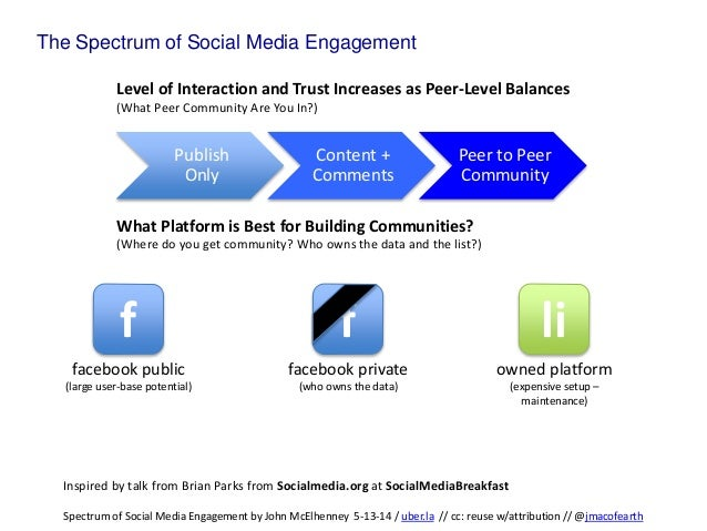 Publish Only Content + Comments Peer to Peer Community The Spectrum of Social Media Engagement f lif facebook public (larg...