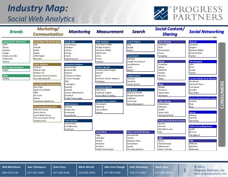 Industry	  Map:	  	        Social	  Web	  Analy.cs	                                        MarkeAng/                      ...