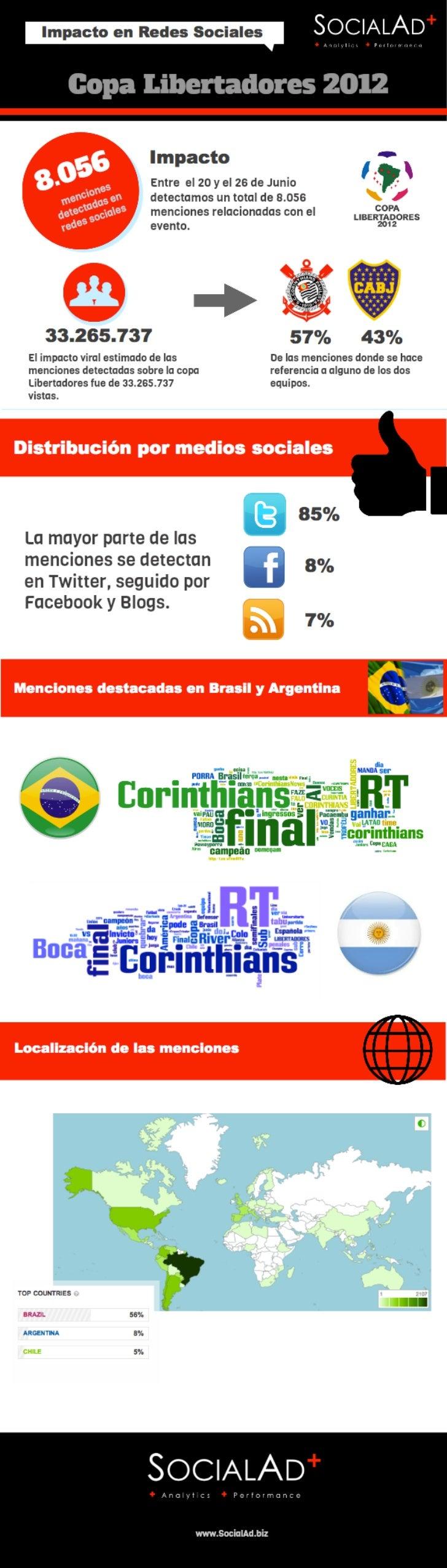 Copa Libertadores 2012. Infografía SocialAd sobre el impacto en redes sociales de la final de la Copa Libertadores.