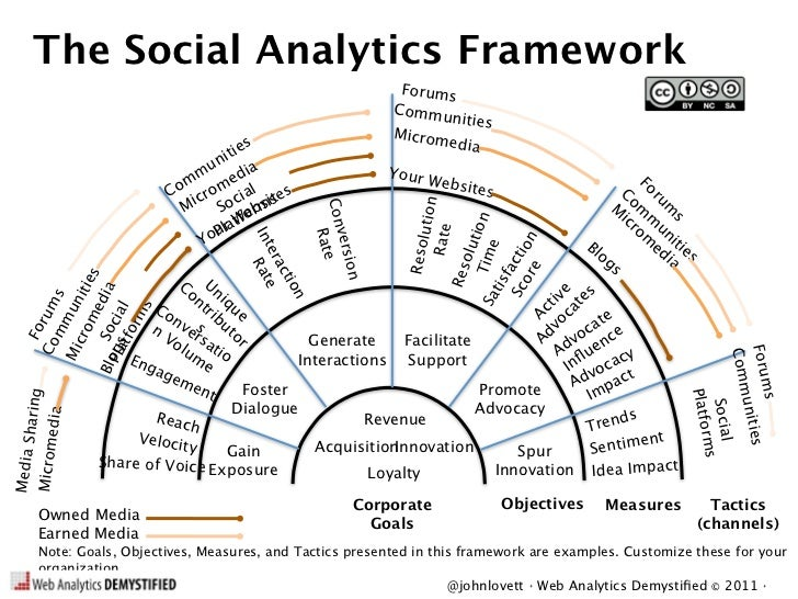 The Social Analytics Framework                                                                    Forums                  ...