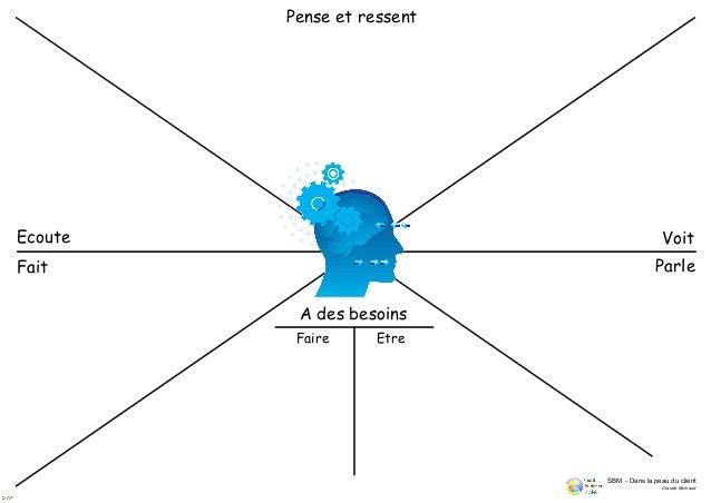 """Social business model - Affiche """"Se mettre dans la peau du client"""" en format A0"""