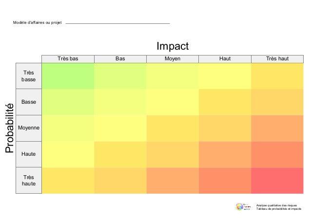 Trèsjbas Bas Moyen Haut Trèsjhaut Très basse Basse Moyenne Haute Très haute Impact Probabilité Analysejqualitativejdesjris...