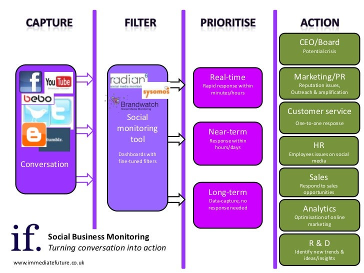 Social business monitoring - a model