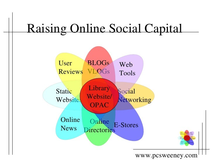 Raising Online Social Capital Static Websites Social  Networking BLOGs VLOGs Online Directories Online  News Web Tools E-S...