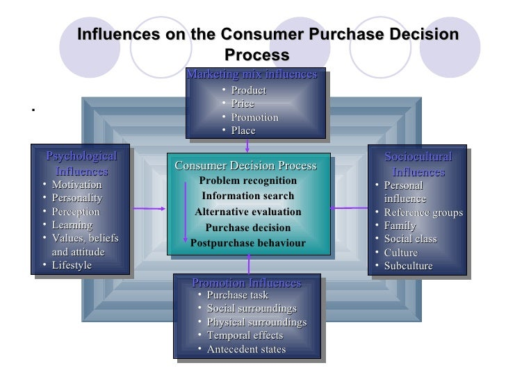 Influences on the Consumer Purchase Decision Process <ul><li>. </li></ul>Marketing mix influences <ul><li>Product </li></u...