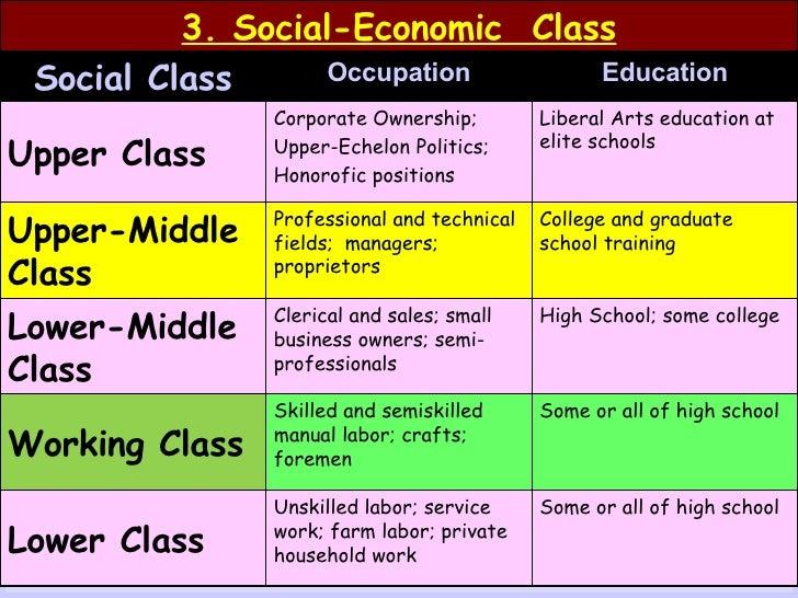 Social Class & Adventism