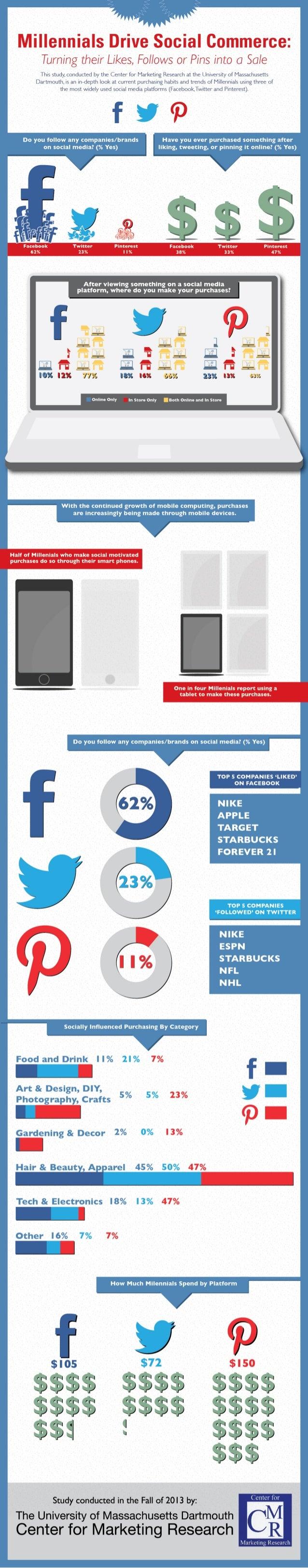 Millennials Drive Social Commerce
