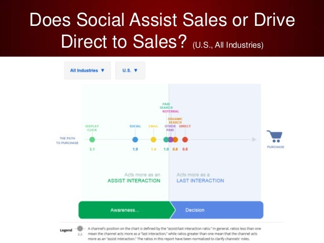 Does Social Assist Sales or DriveDirect to Sales? (U.S., All Industries)