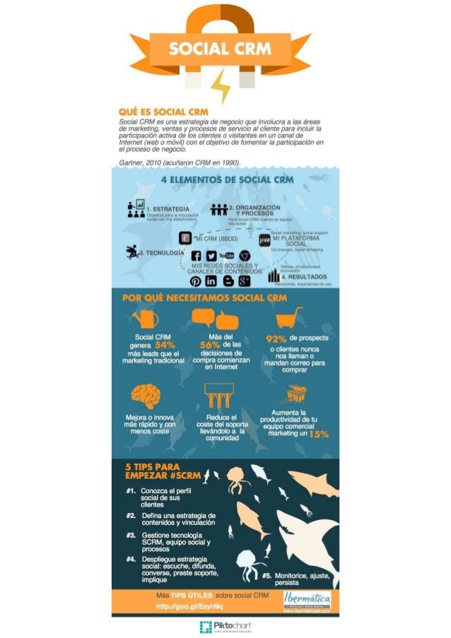 Social CRM Infografía