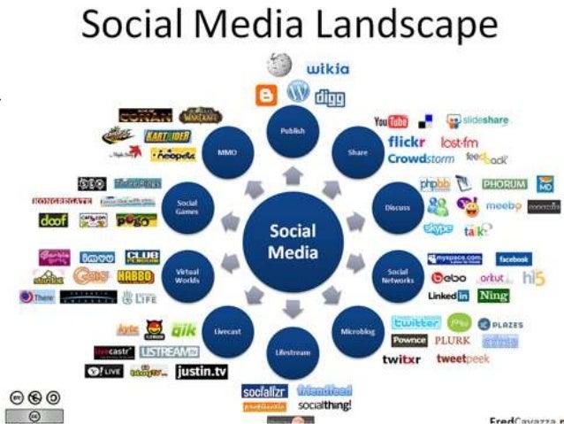 Sociale medier   faldgruber og potentialer
