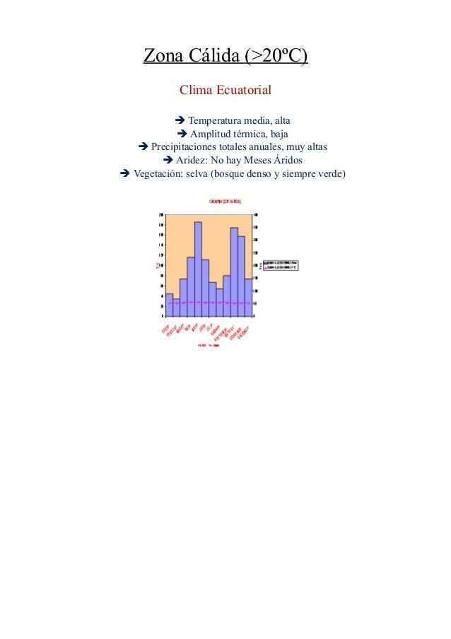 Zona Cálida (>20ºC) Clima Ecuatorial  Temperatura media, alta  Amplitud térmica, baja  Precipitaciones totales anuales,...