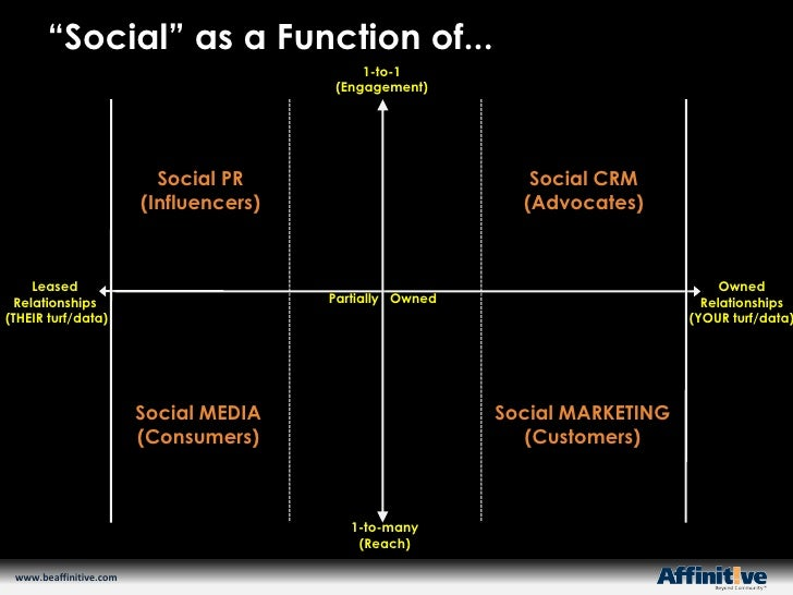 """Social"" as a Function of...<br />1-to-1<br />(Engagement)<br />Social PR<br />(Influencers)<br />Social CRM<br />(Advocat..."