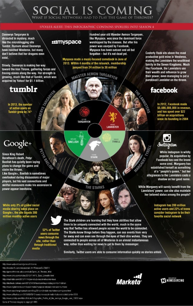 What if Social Networks Had to Play the Game of Thrones?